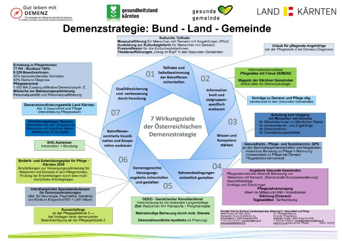 Demenzstrategie: Bund - Land - Gemeinde